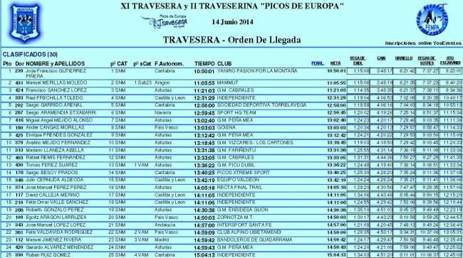 Clasificación Travesera Picos Europa 2014 Top25
