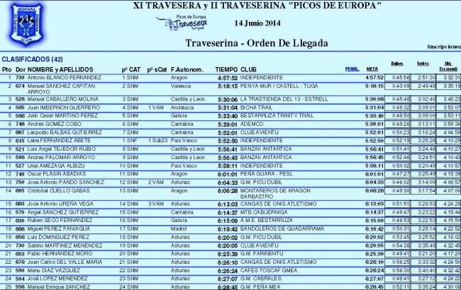 Clasificación Traveserina Picos Europa 2014 Top25