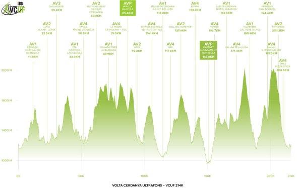 Volta Cerdanya Ultrafons 214km: Perfil de carrera.