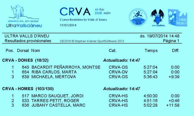 Clasificacion Cursa resistencia valls d aneu 2014 44k