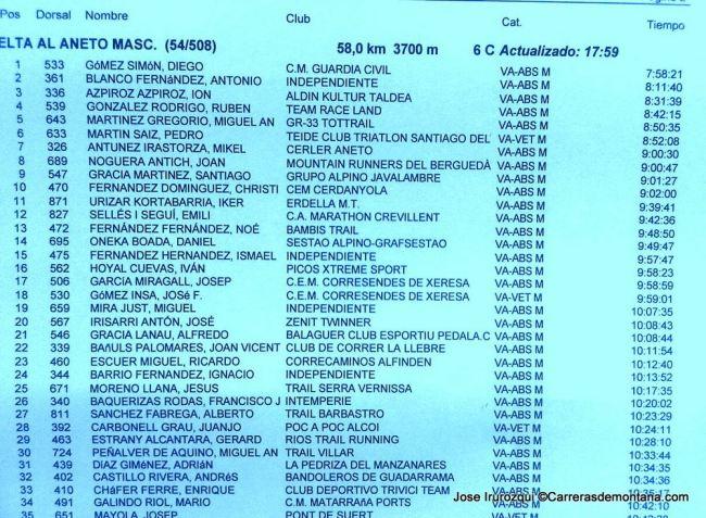 Clasificación Vuelta al Aneto provisional 18h.