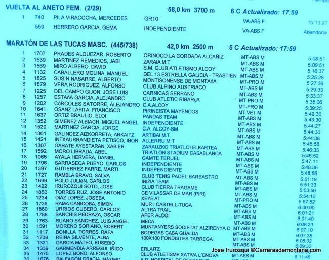 Clasificación Maratón Las Tucas provisional 18h.