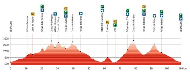 Gran Trail Aneto 2014 Perfil de carrera.