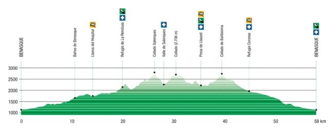Vuelta al Aneto 2014 Perfil de carrera.