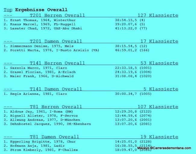 Swiss Iron trail 2014 results: Cuadro de honor 201k-141k-81k