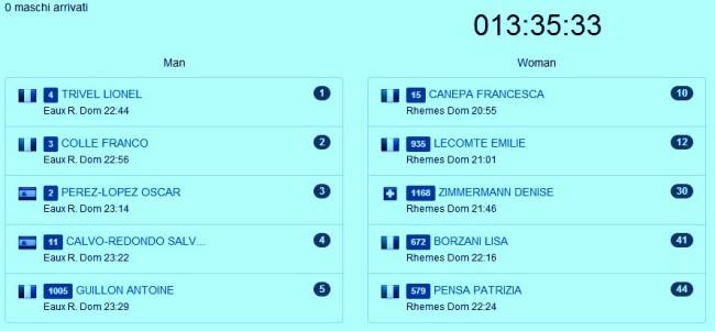 Tor des Geants 2014 Top5 masculino femenino 23.35h tras 13h35 carrera