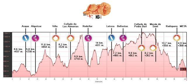 Ultra trail Guara Somontano perfil de carrera