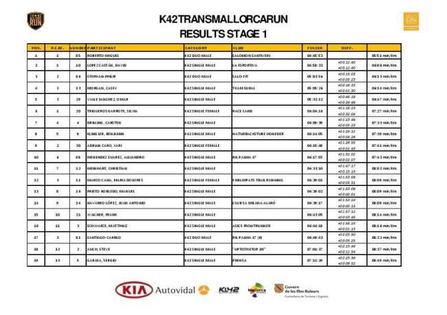 Clasificación K42 etapa 1 Puestos 1-20