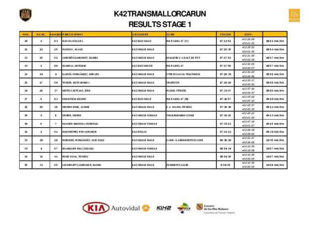 Clasificación K42 etapa 1 Puestos 20-35