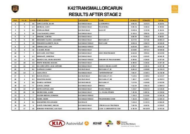 Clasificación K42 tras etapa2