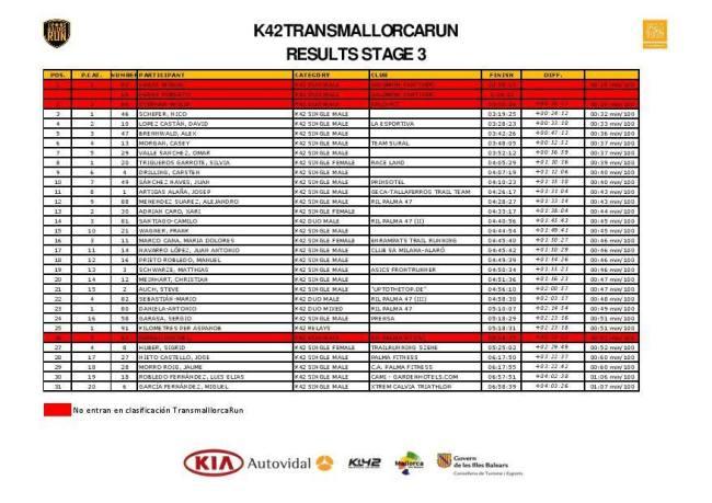 Clasificación K42 tras etapa3 (2)