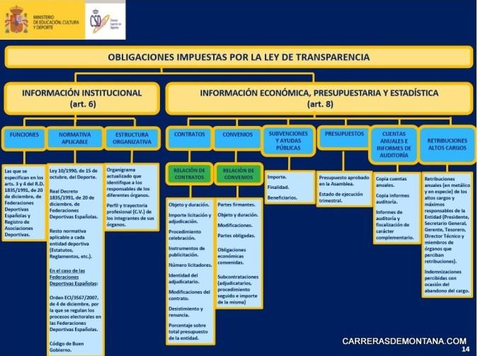 Federaciones de Montaña Autonómicas.  Obligaciones Ley transparencia 10DIC14. Fuente: CSD.