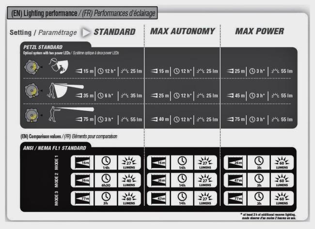 Datos autonomía Petz (gris arriba) vs ANSI FL1 (negro abajo)