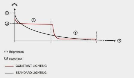 Petzl light meausurament constant lighting vs standard lighting