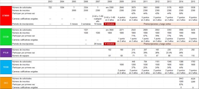 ULTRA TRAIL MONT BLANC 2016 Inscripciones 2003-2015