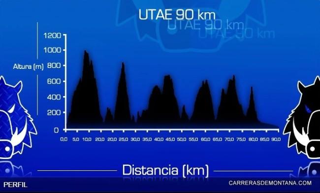 6-Apuko ultra trail perfil 90k D+6100m