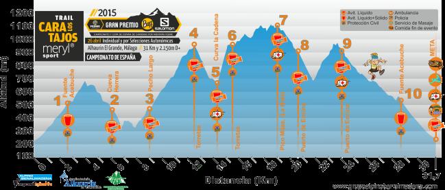 Carreras montaña 2015 fedme. Perfil Los Tajos
