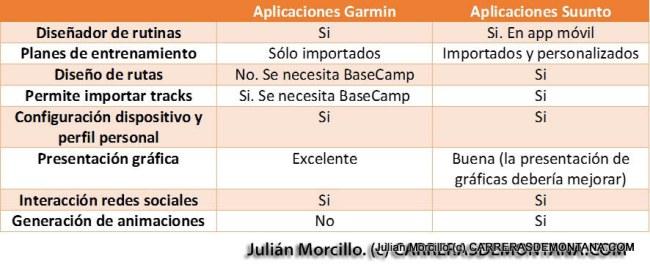 Tabla2. Principales diferencias entre las capacidades de las aplicaciones web y móvil para Garmin Fenix3 y Suunto Ambit3.