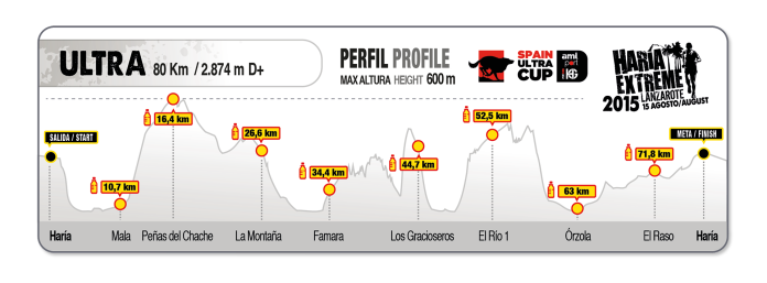 Haria extreme 2015  Ultra 80k d+2900m