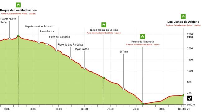 Transvulcania 2013 perfil carrera tramo descenso