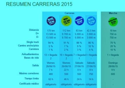 Andorra ultra trail 2015: Resumen de sus carreras de montaña.