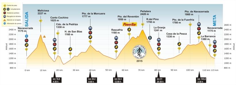 Gran Trail Peñalara perfil 2015