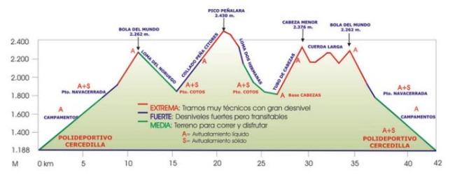 Maraton Alpino Madrileño perfil 2015 (44k/D+2650m)