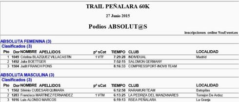Trail Peñalara 60k Podios