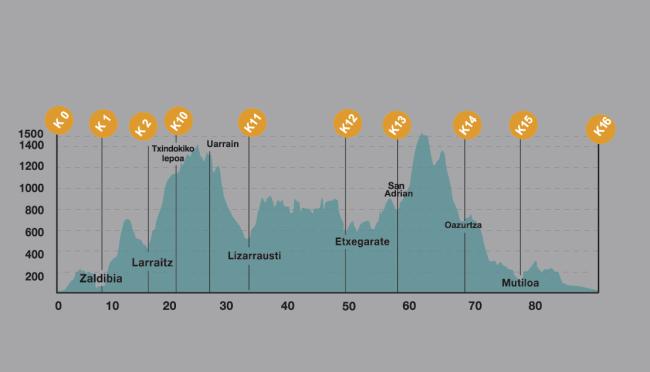 G2haundiak 2015 perfil de carrera