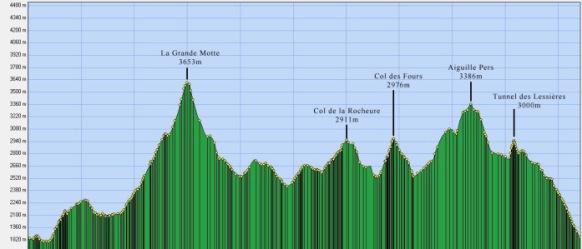 Ice Trail Tarentaise (65k/D+6.000m) Perfil de carrera.