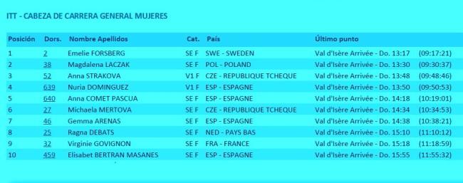 Top 10 Europeo Skyrunning femenino (2)