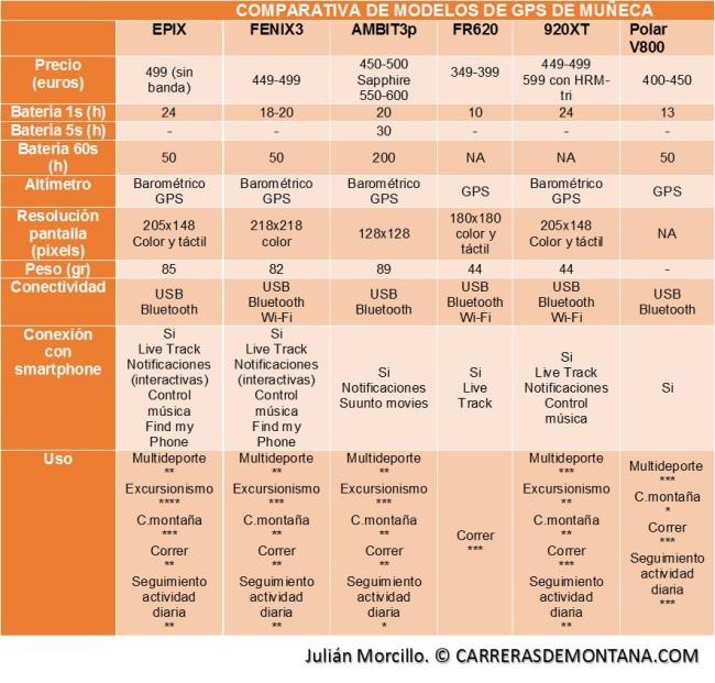 Comparativa Relojes gps: Garmin Epix y alternativas.