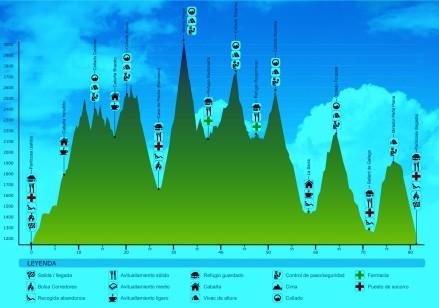 Trail Valle de Tena 80k: Perfil de carrera.