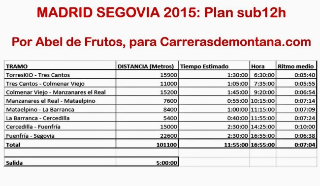 Madrid Segovia 2015 Plan carrera sub12h (2)