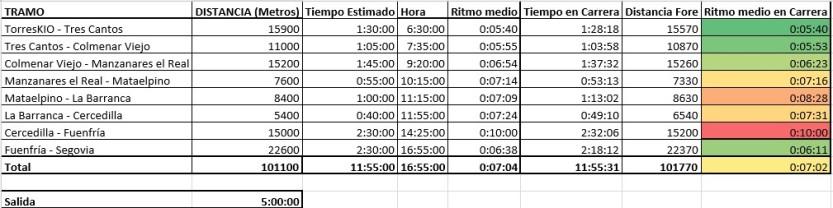 Madrid Segovia 2015 Tiempos parciales sub12h por Abel de Frutos