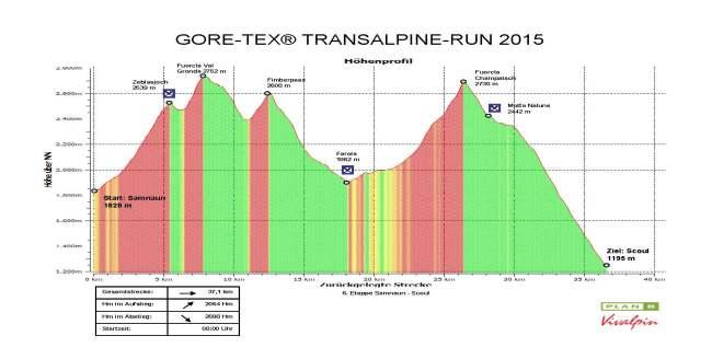 Transalpine gore tex run etapa 6 37k D+2064m
