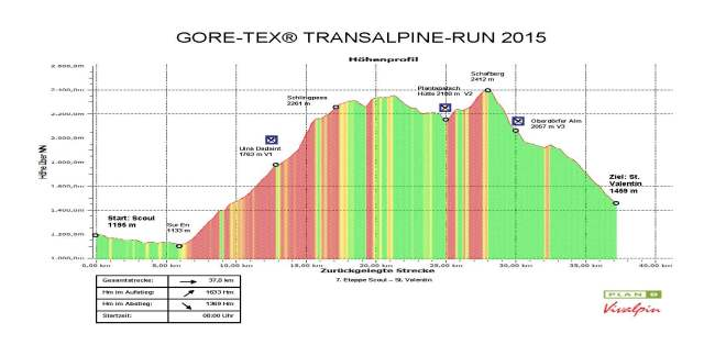 Transalpine gore tex run: Etapa 7 (38k/D+1633m)