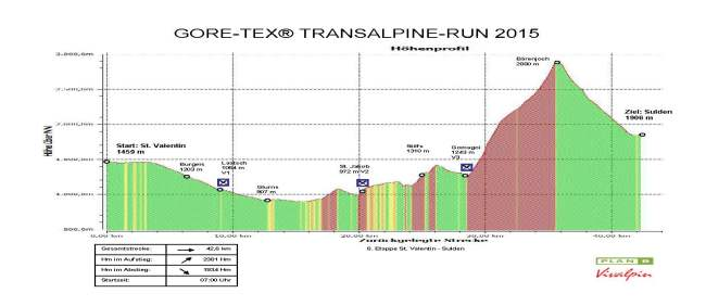 Transalpine gore tex run: Etapa 8 (42k/D+2381m)