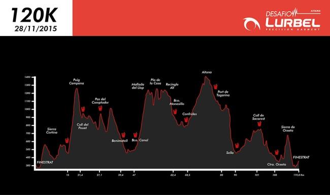 Desafio Lurbel Aitana 2015 80km