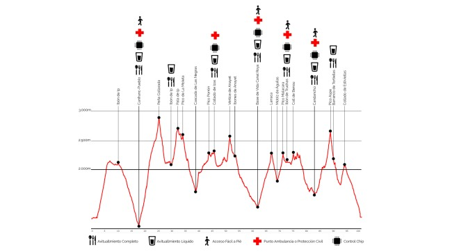 Canfranc Canfranc Ultra 100km. Perfil A