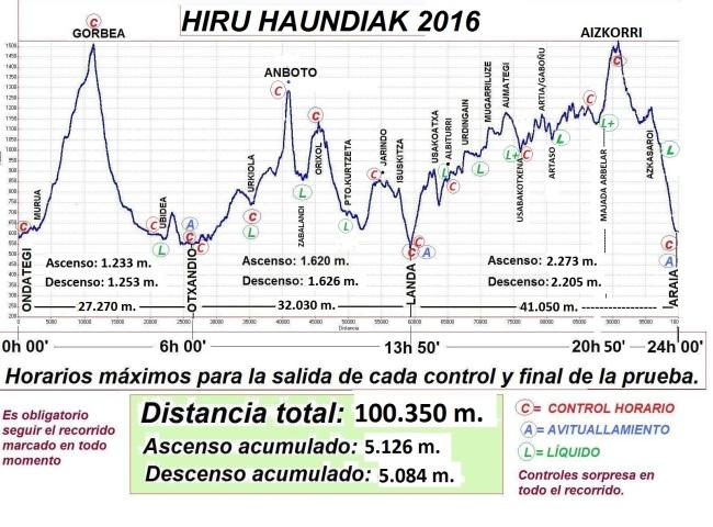 hiru-haundiak-2016-perfil-de-carrera