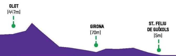 Oxfam Trail Walker 2016 Girona perfil