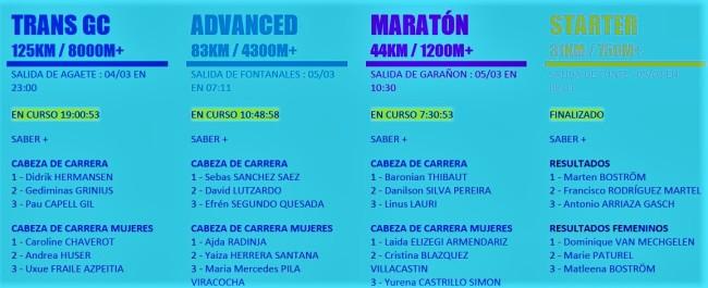 Resultados transgrancanaria 2016: Podios de cada carrera.