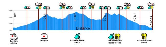 maraton-alpino-madrid-recorrido-MAM-altimetria-2016