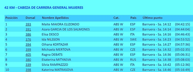 Buff epic trail 42km top10 mujeres meta