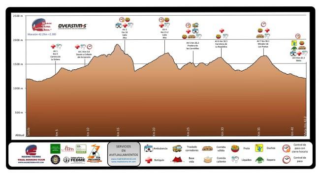 madrid ultra trail 2016 maraton perfil de carrera