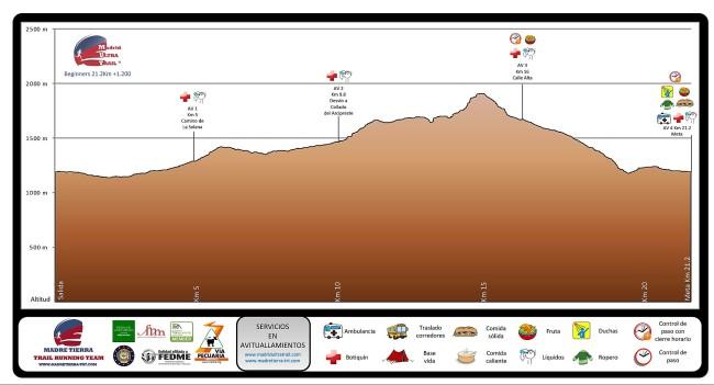 madrid ultra trail 2016 media maraton perfil de carrera