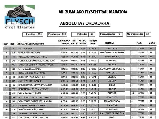 Zumaia Flysch trail 2016 resultados