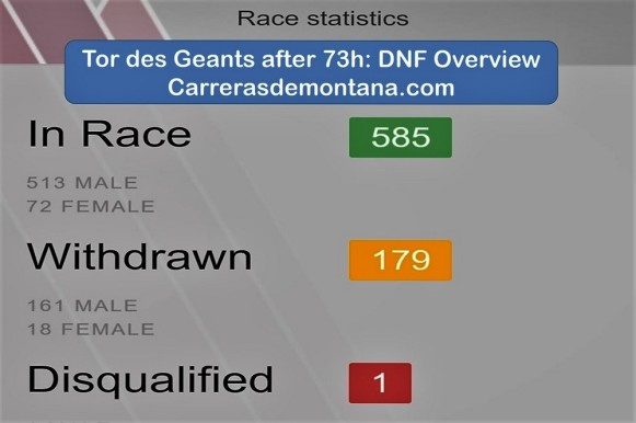 tor-des-geants-dnf-overview-after-73h-by-carrerasdemontana-com