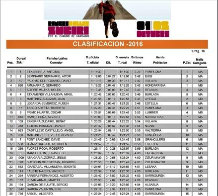 resultados-roncesvalles-zubiri-2016